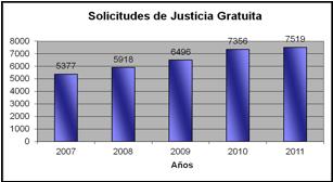 Solicitudes de Justicia Gratuita en Valladolid