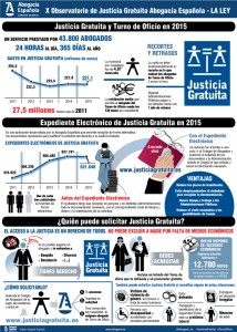 20160706_X-Observatorio Justicia Gratuita_infografias